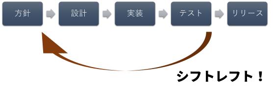[説明図です。プログラムやシステムの開発工程を[方針]→[設計]→[実装]→[テスト]→[リリース]と分け、セキュリティやアクセシビリティの工程をテスト段階からより早期の方針段階で実施(シフトレフト)するように呼びかけています。]